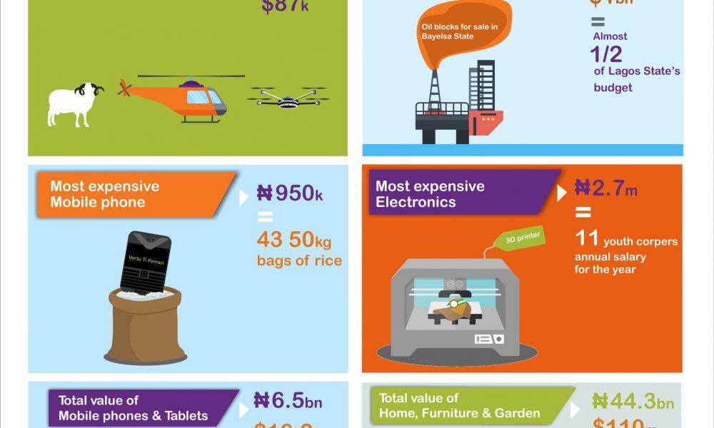 impacts of ict on the nigerian stock exchange
